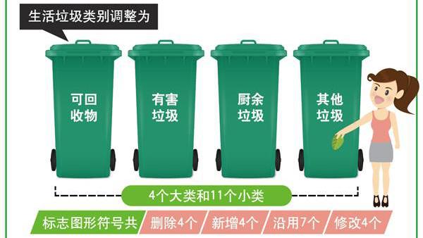生活垃圾分类标志